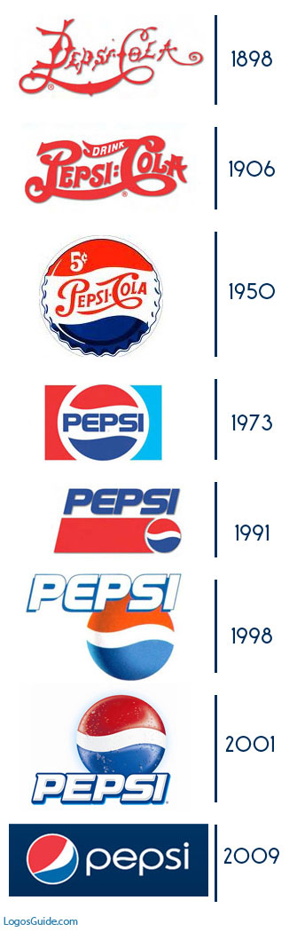 pepsi history The folks at cnntees put together an amazing infographic entitled the soda wars that includes everything you'd ever want to know about the history of coca-cola and pepsi take a look: take a look:.